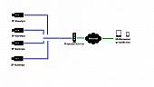 Типовое решение для 4-х IP камер Ezviz
